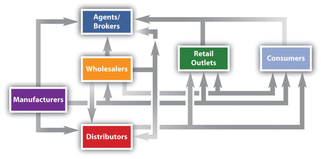 Difference between Wholesaler and Distributor