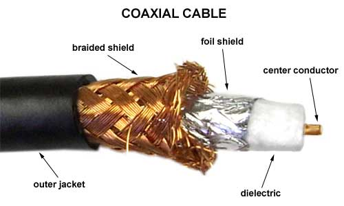 coaxial cable (twisted pair cable vs coaxial cable vs fiber optic cable)