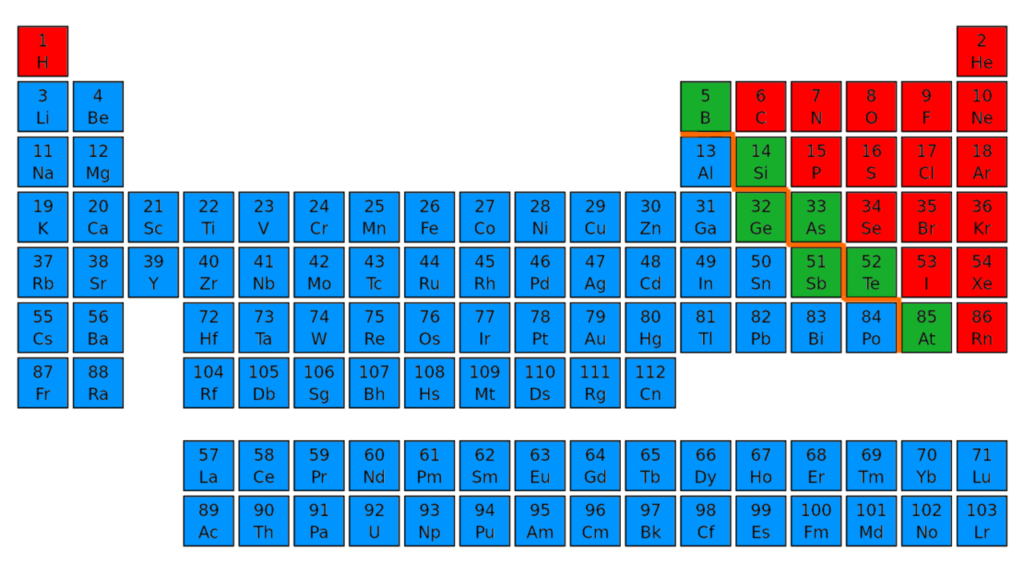 difference between metals, nonmetals and metalloids