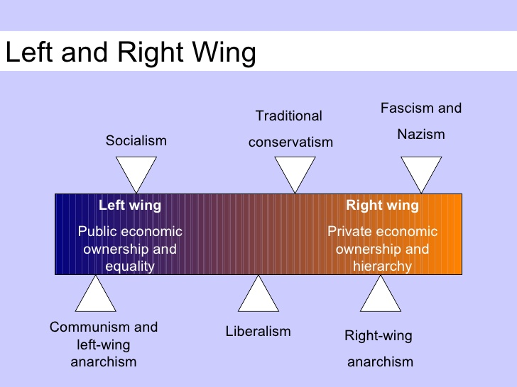 Difference between Left and Right Wing
